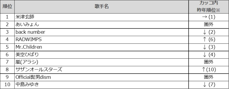 カラオケ ランキング 2019